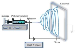 electrospinning-process-bioinicia